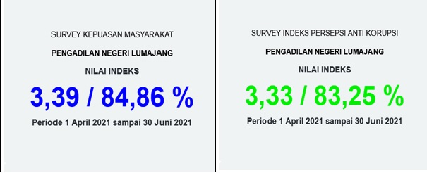 Hasil Penilaian Masyarakat pada Layanan Pengadilan Negeri Lumajang
